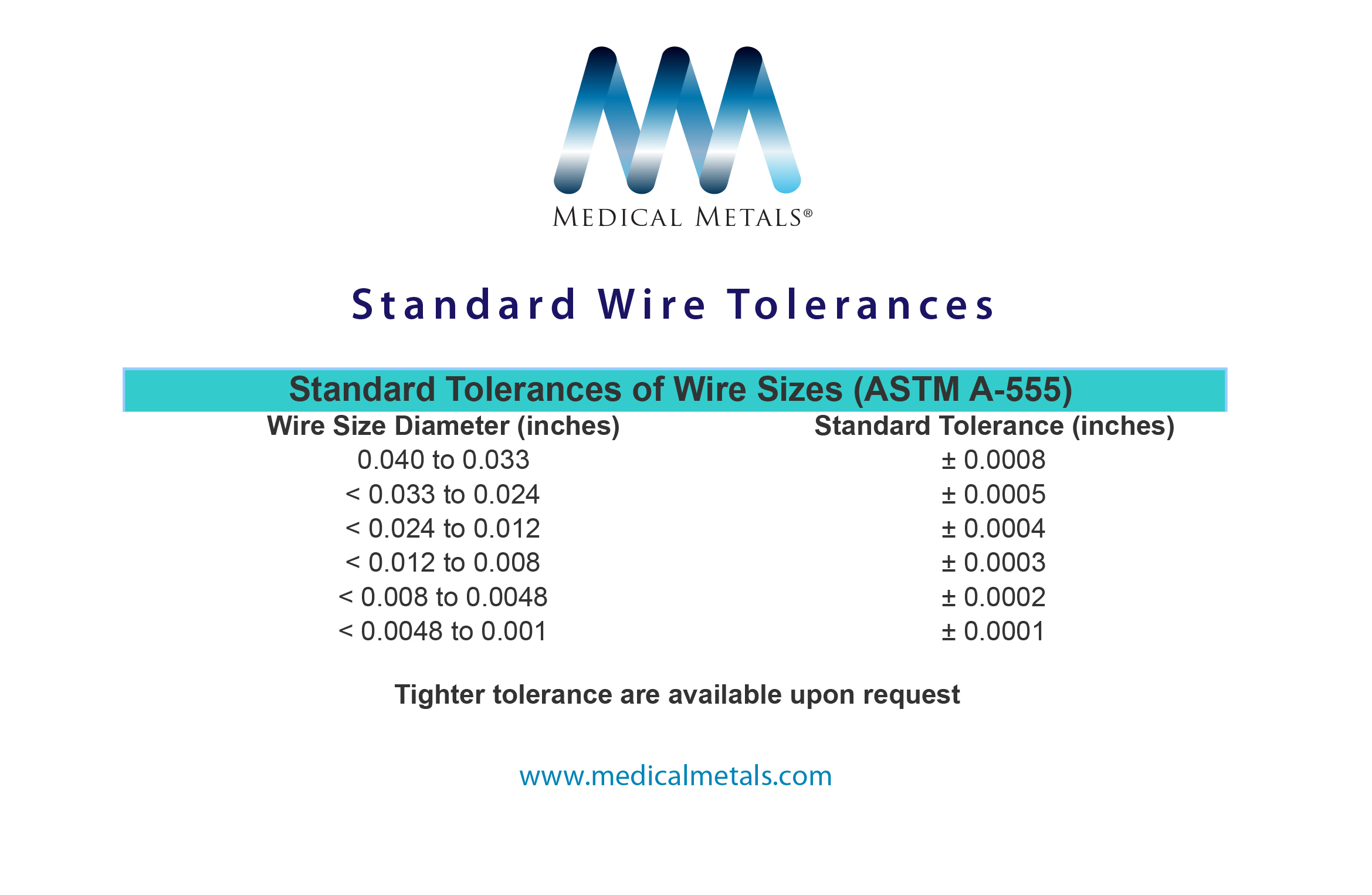 Standard Wire Tolerances - MedicalMetalsNew